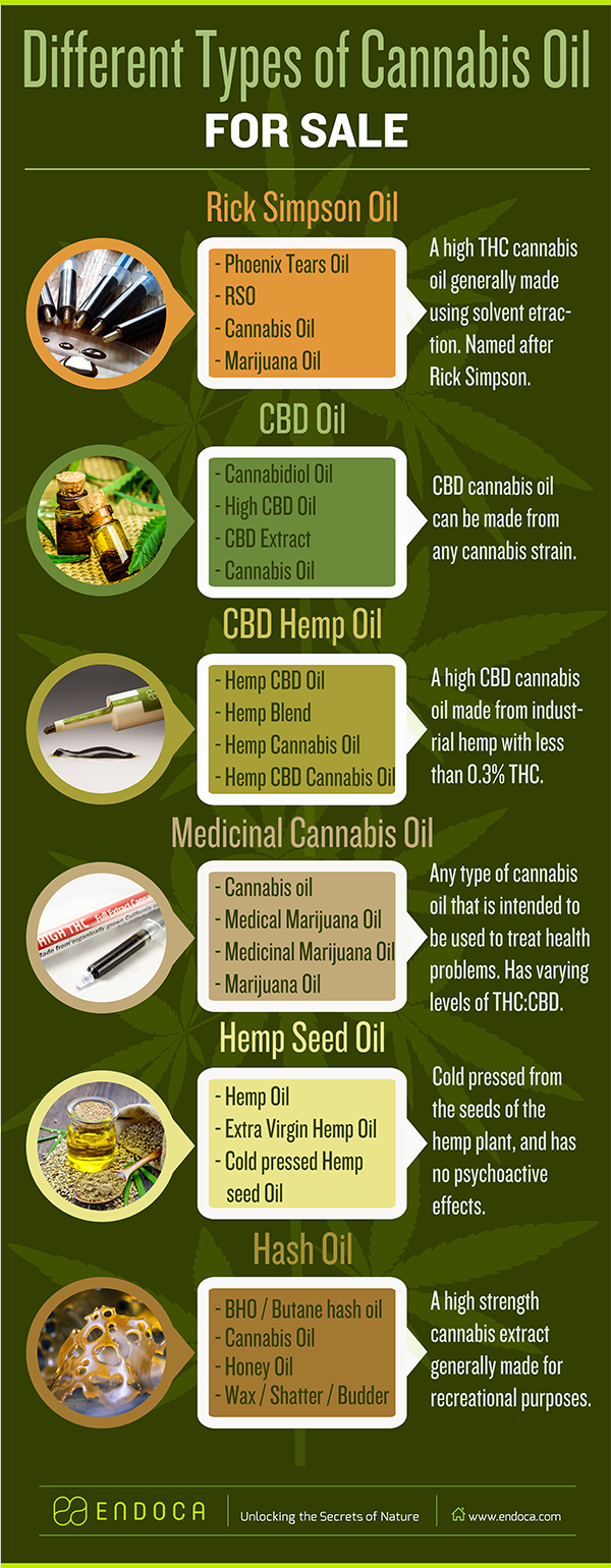 Different Types of Cannabis Oil for Sale Infographic